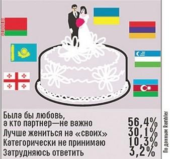 Россияне по-прежнему охотно заключают браки с армянами и украинцами